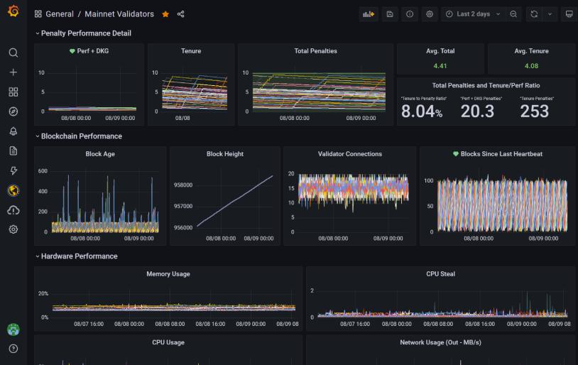grafana dashboard of validator nodes operated by staking.dog