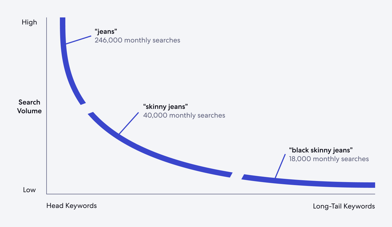 Graphic showing head keywords versus long-tail keywords