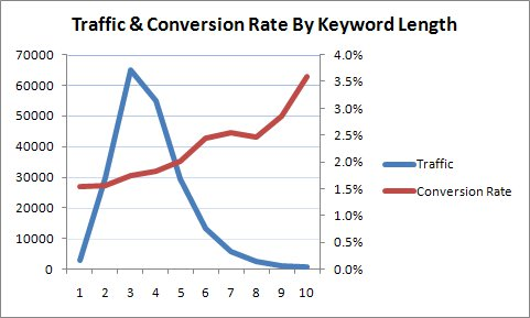 Graphic showing traffic and conversion rate by keyword length