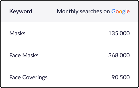 Monthly searches for various keywords