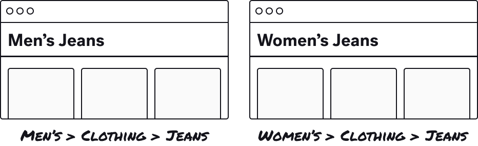"""Two Product Listing Pages with H1s of """"Men's Jeans"""" and """"Women's Jeans"""""""