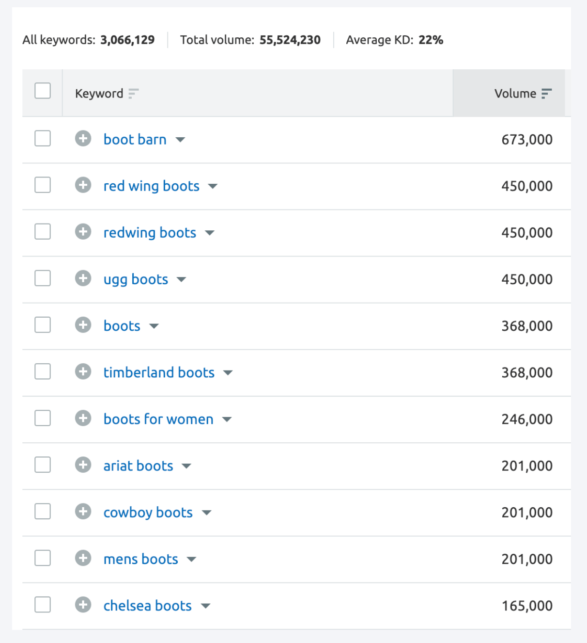 Screenshot of keywords from Semrush