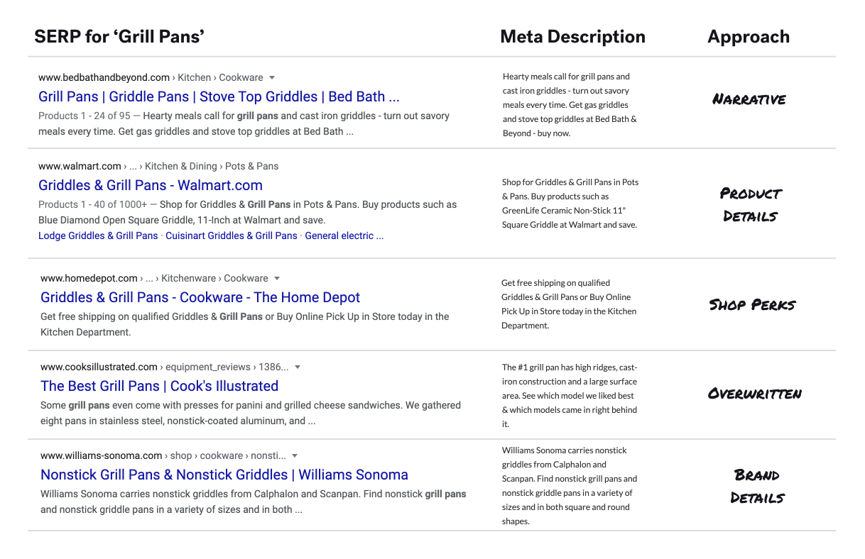 SERP for Grill Pans with differing approaches