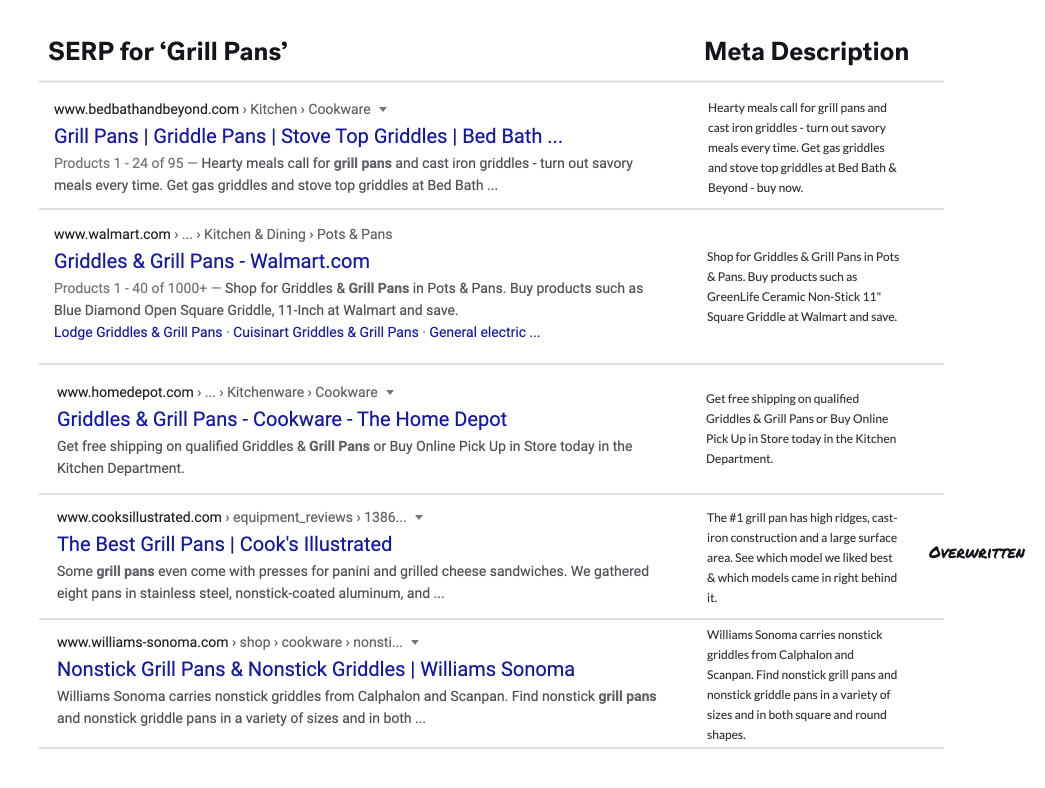 SERP for Grill Pans