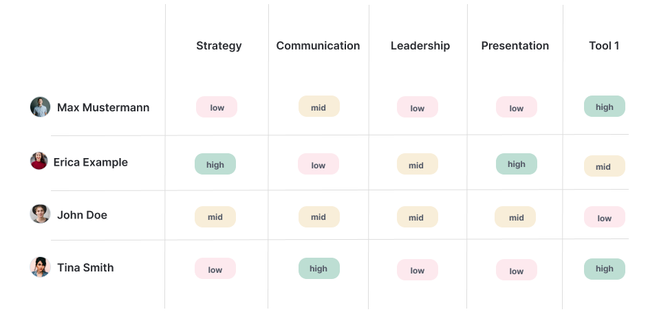 Example for an employee skill (gap) matrix. It helps you identify opportunities for growth on a team or company level.
