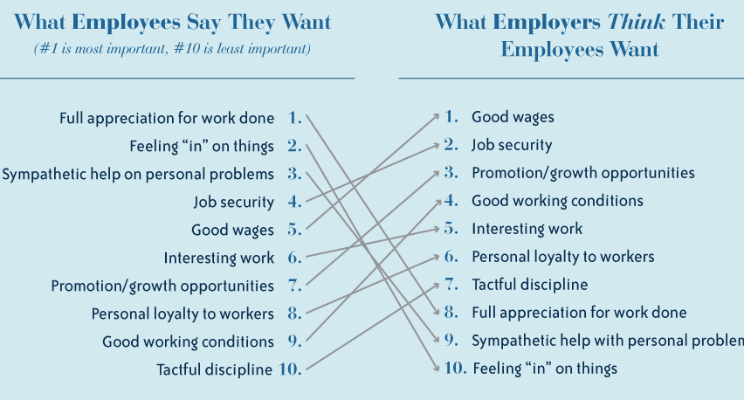 """The difference between what employees say they want - and what their employers think they do. """"Full appreciation for work done"""" is #1 for employees while their organizations list this as priority 8."""