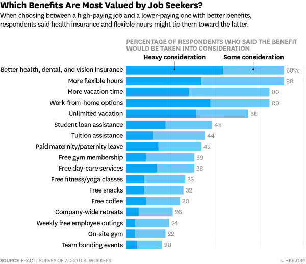 benefits most valued by job seekers