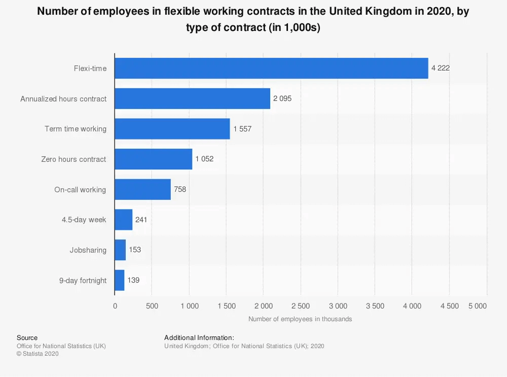 Number of employees in flexible working contracts in the UK - by type of contract: Flexi-time is by far the highest. Hybrid work schedules are needed.