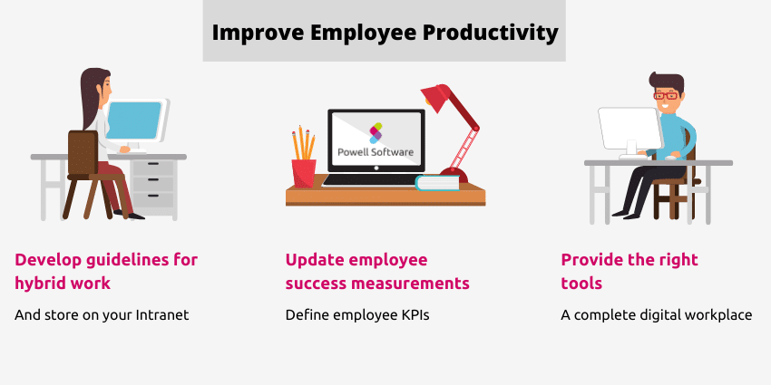 Hybrid work schedules, guidelines, tools, and defined KPIs as ways to improve productivity during remote and hybrid.