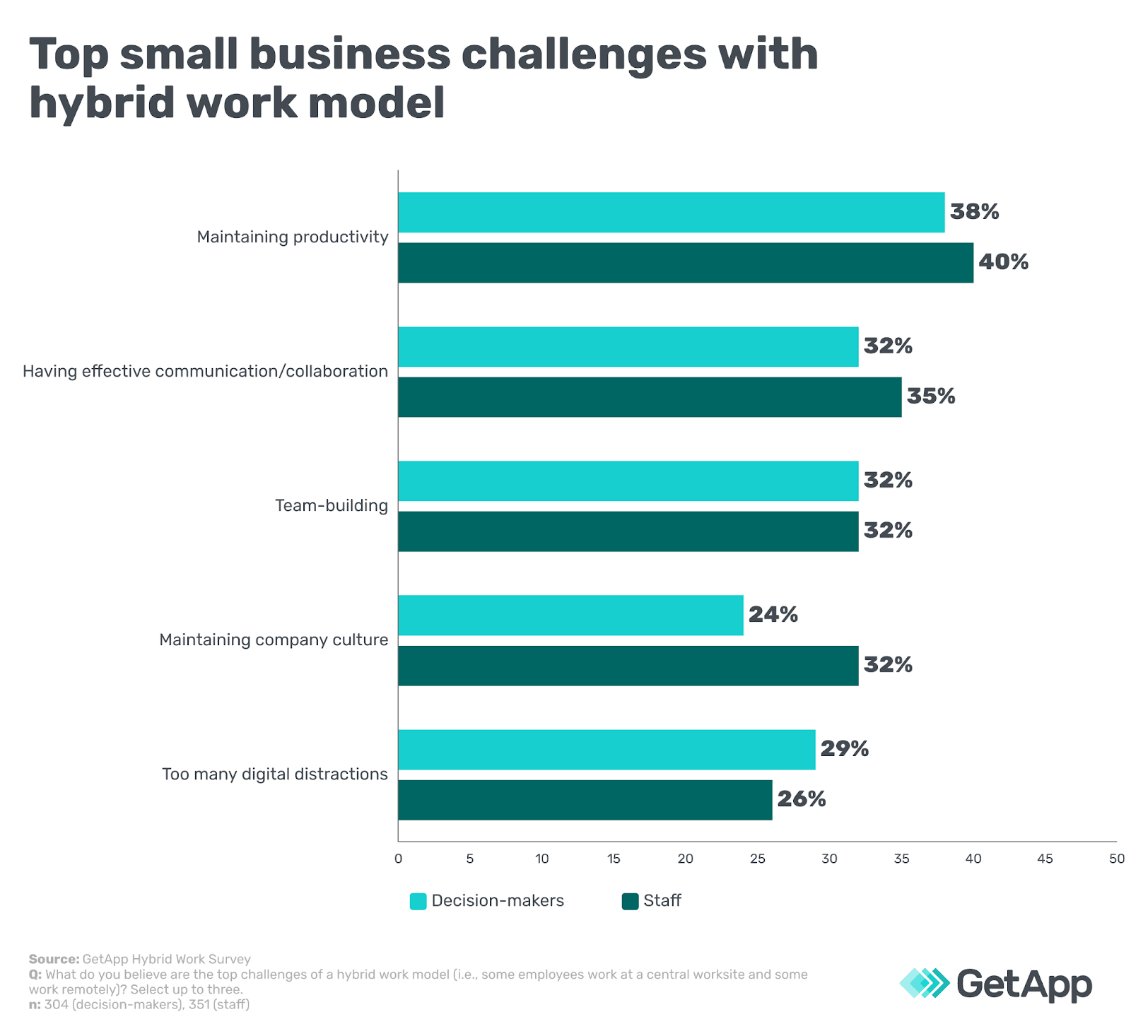 Top small business challenges due to the hybrid work models. Schedules can help maintain productivity, improve collaboration, and team-building.
