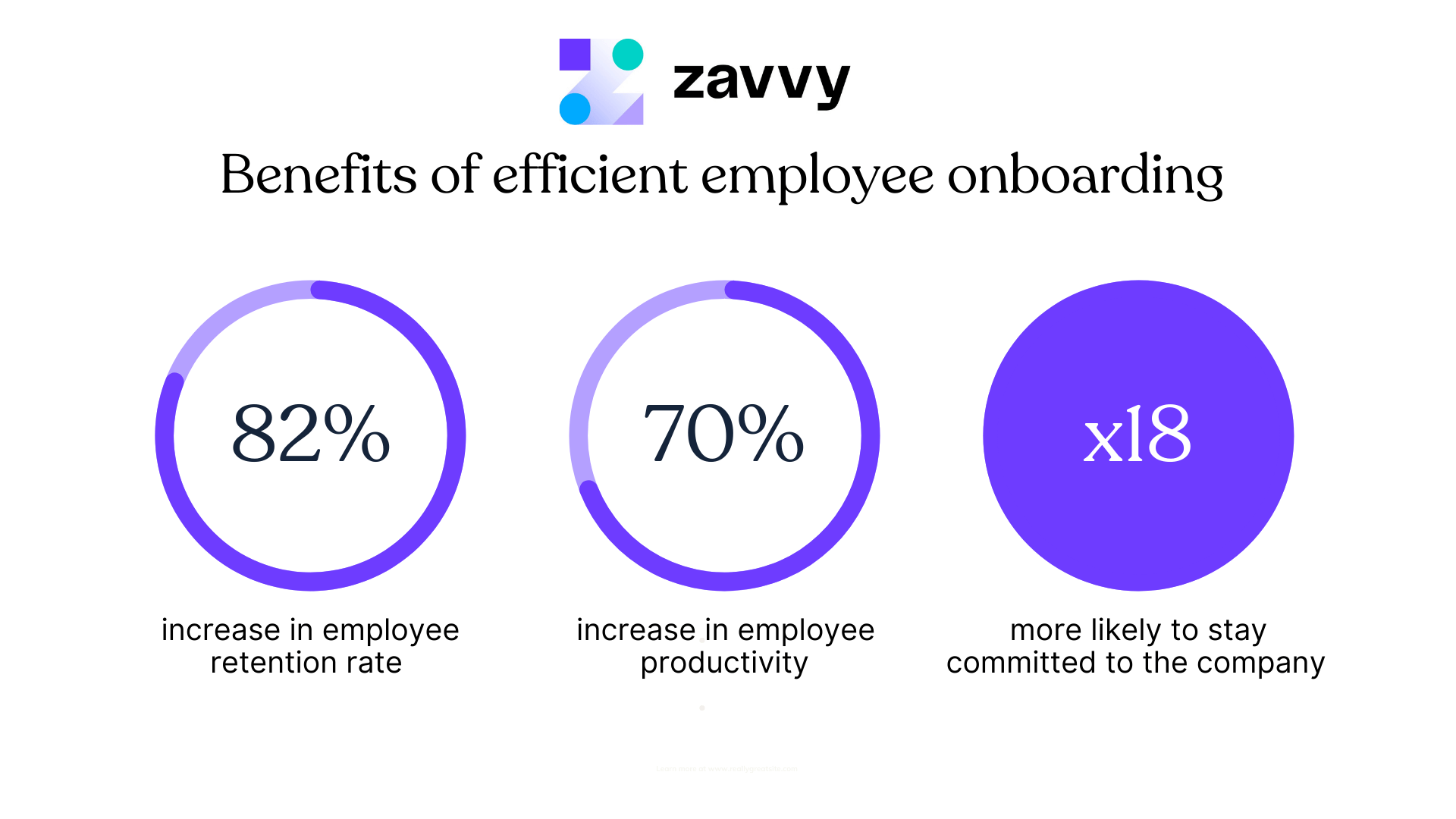 Benefits of efficient employee onboarding. It can increase employee retention rate, productivity, and commitment