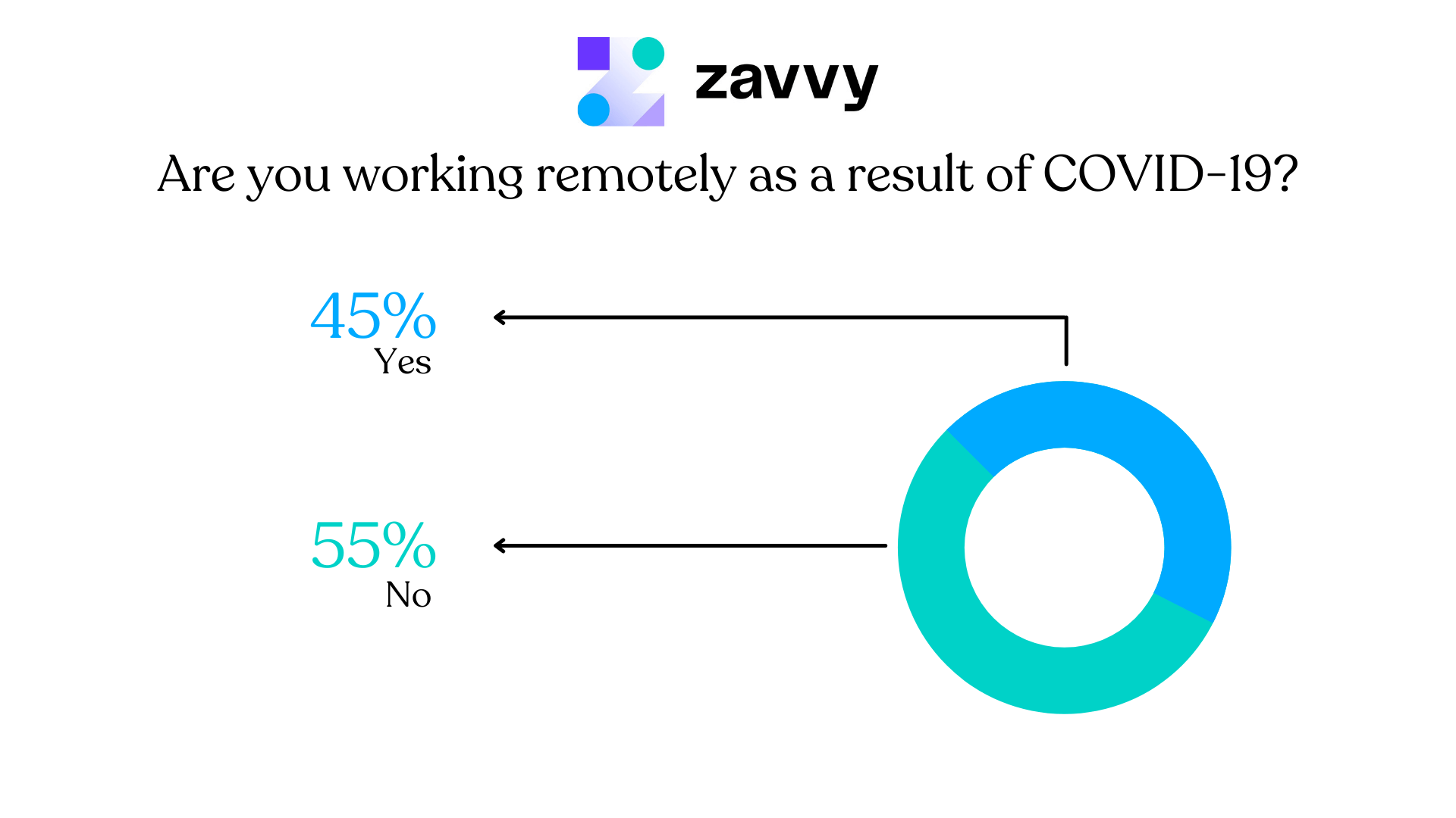 Employee survey on people working remotely as a result of covid 19. 45% say yes.