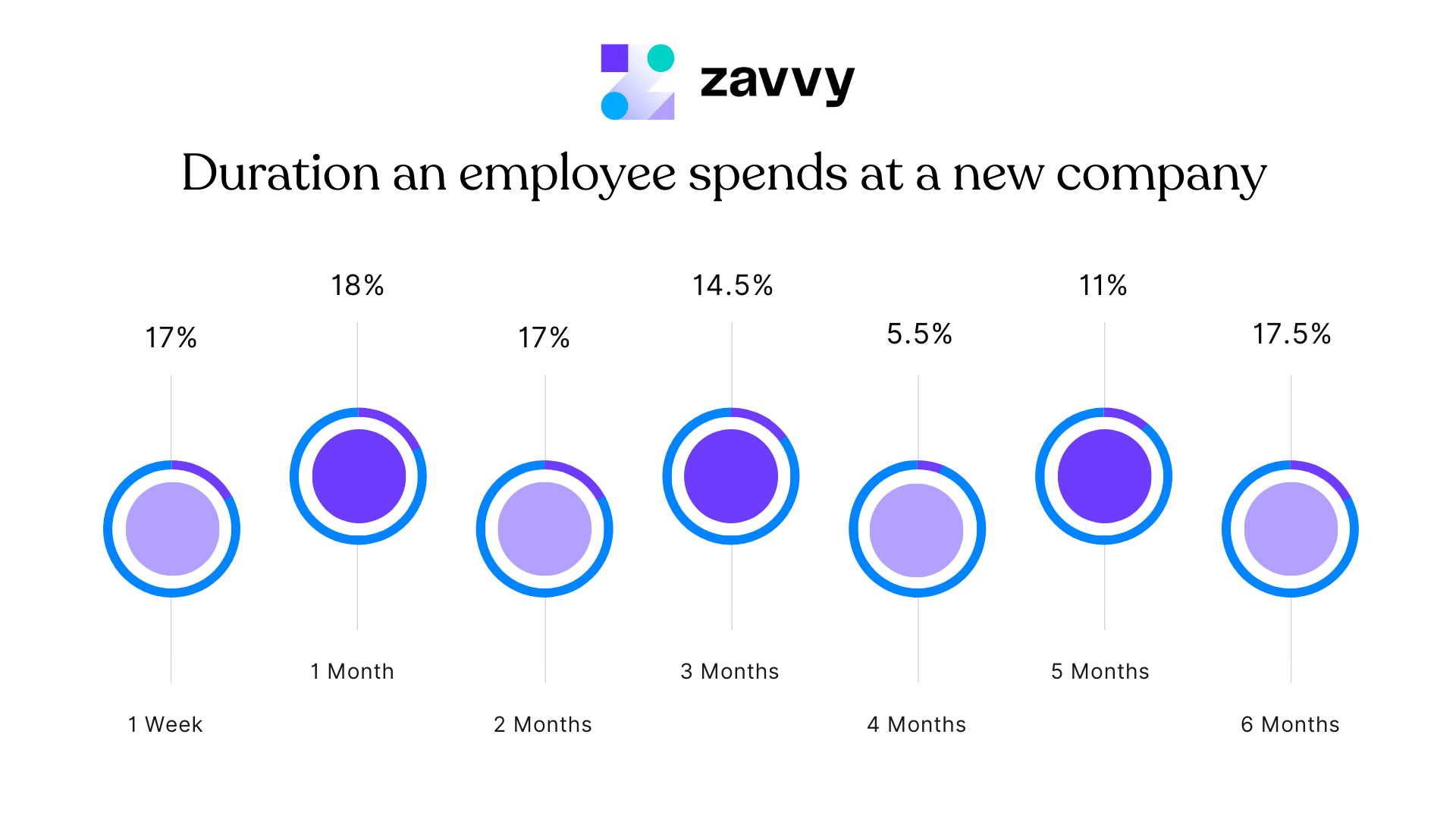 Employee turnover in the first 6 months over time. Many of new hires leave quite early.