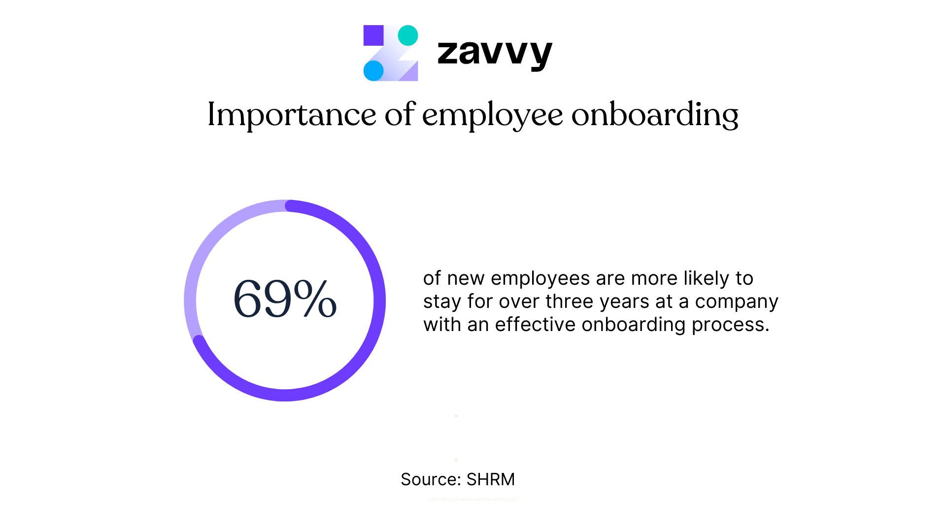 Importance of remote employee onboarding: 69% of employees are more likely to stay.