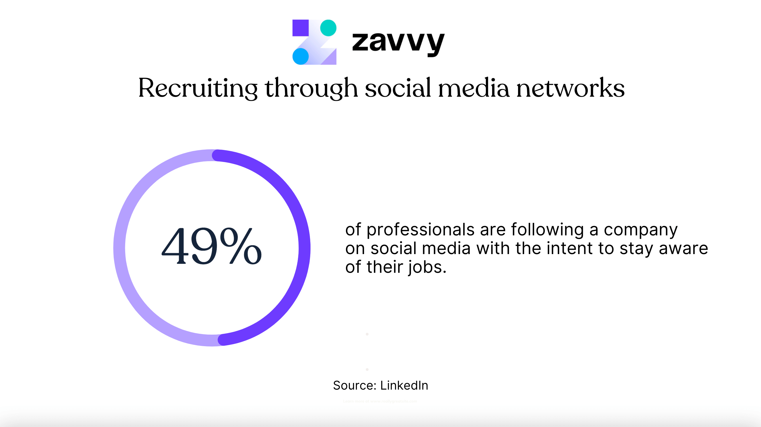 Recruiting through social media networks: 49% of professionals are following a company with the intent to keep track of their jobs