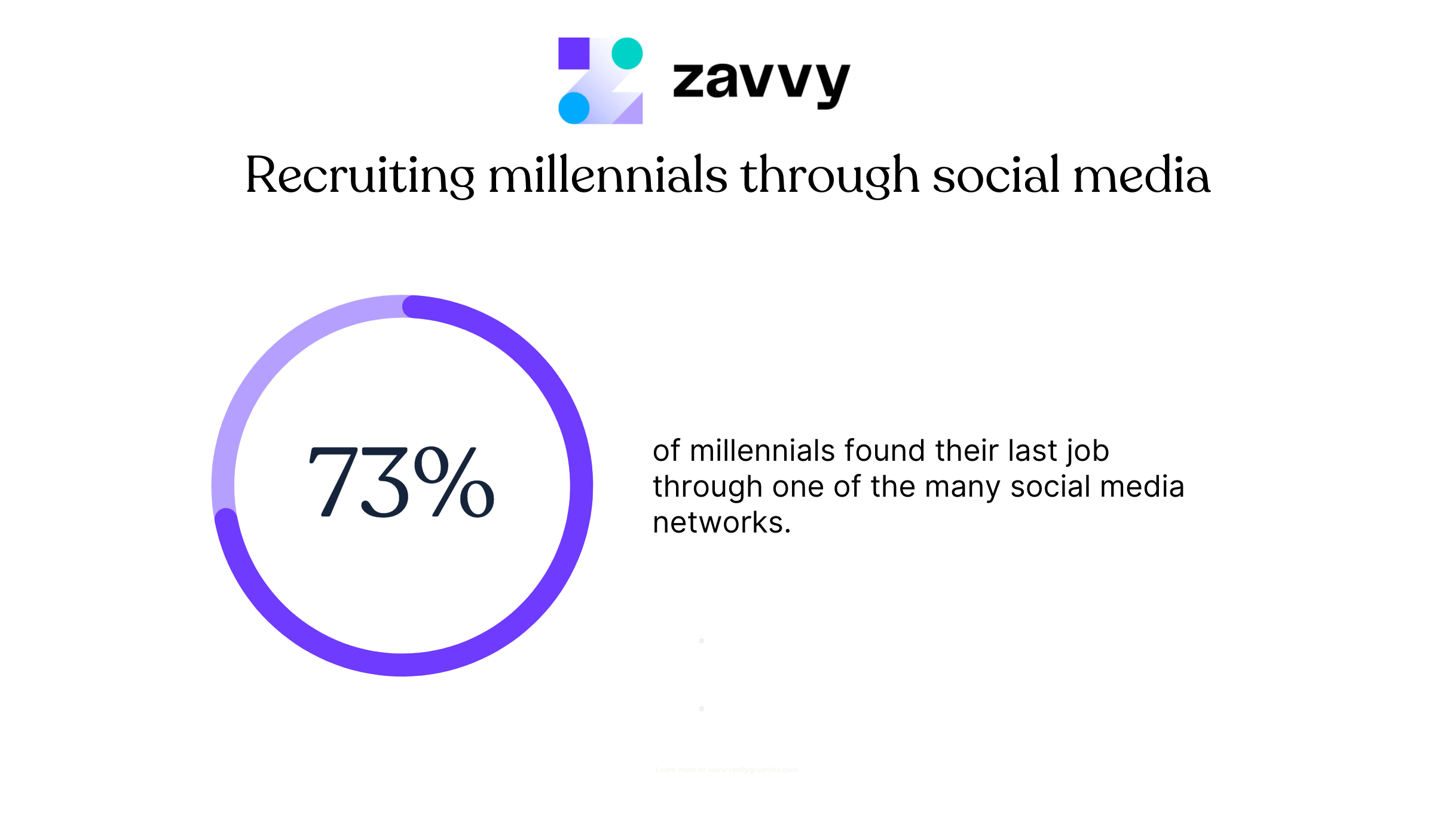 Social media is where millennials are. And it's where they find their jobs.