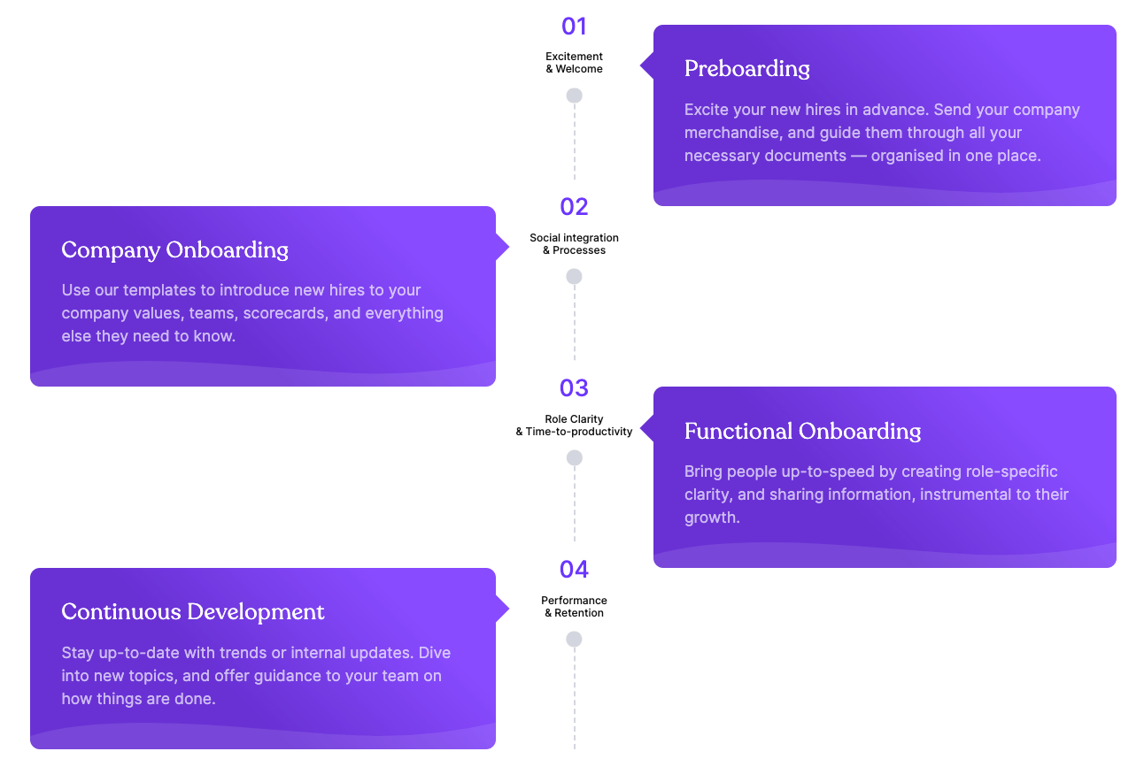 Different stages of employee onboarding: From preboarding ofer to company onboarding, functional onboarding, and continuous development. The onboarding examples cover different of these phases.