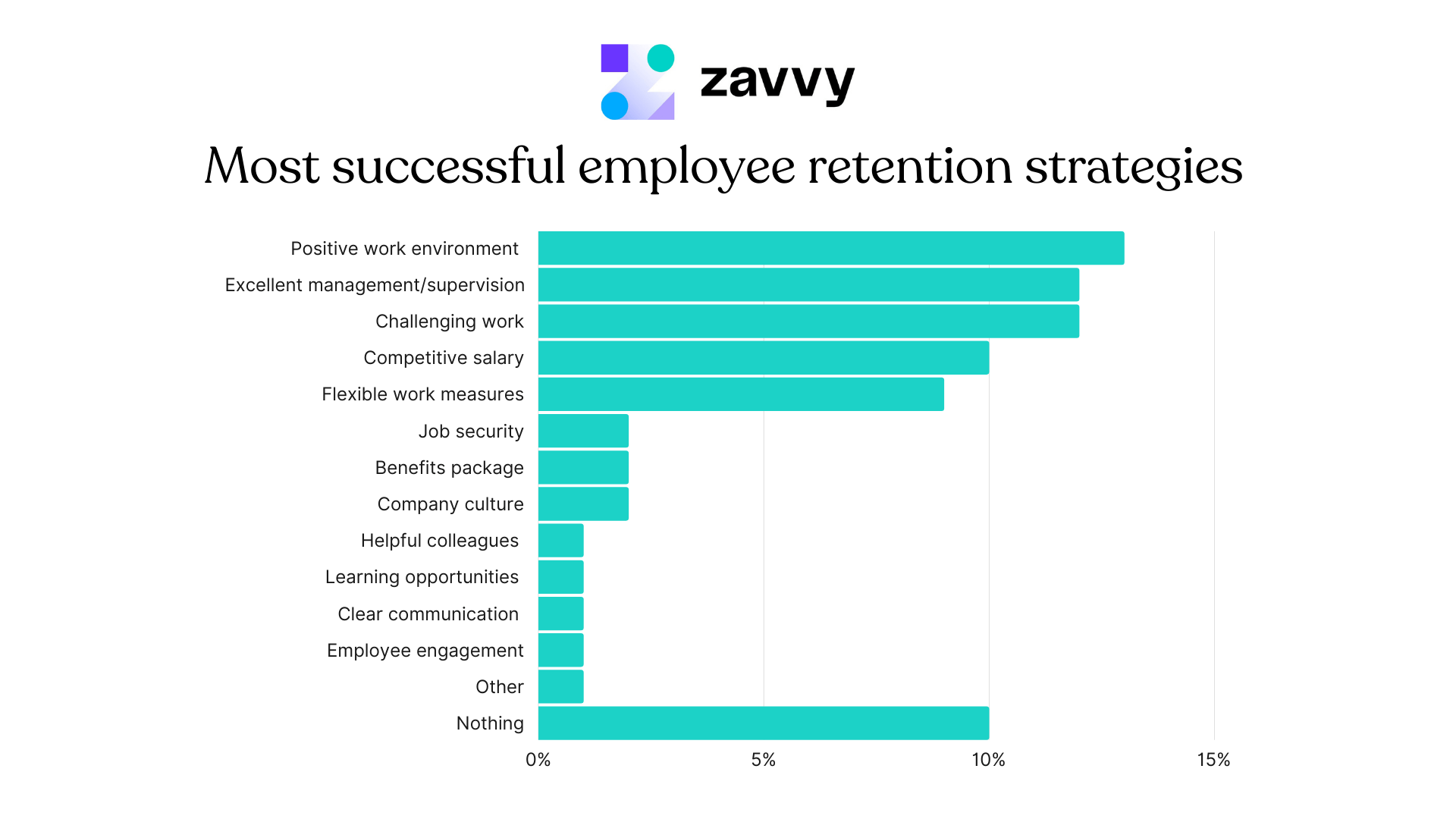 Most successful employee retention strategies: Positive work environment, management, and challenging work are top - before salary