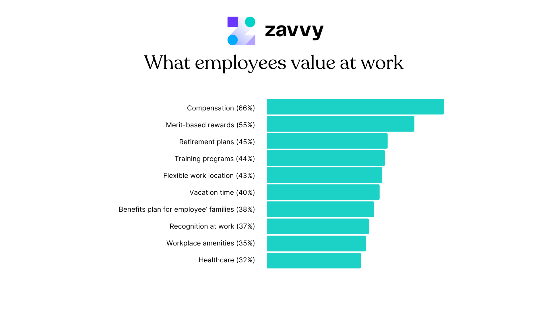 7 main drivers of employee retention: What people value most