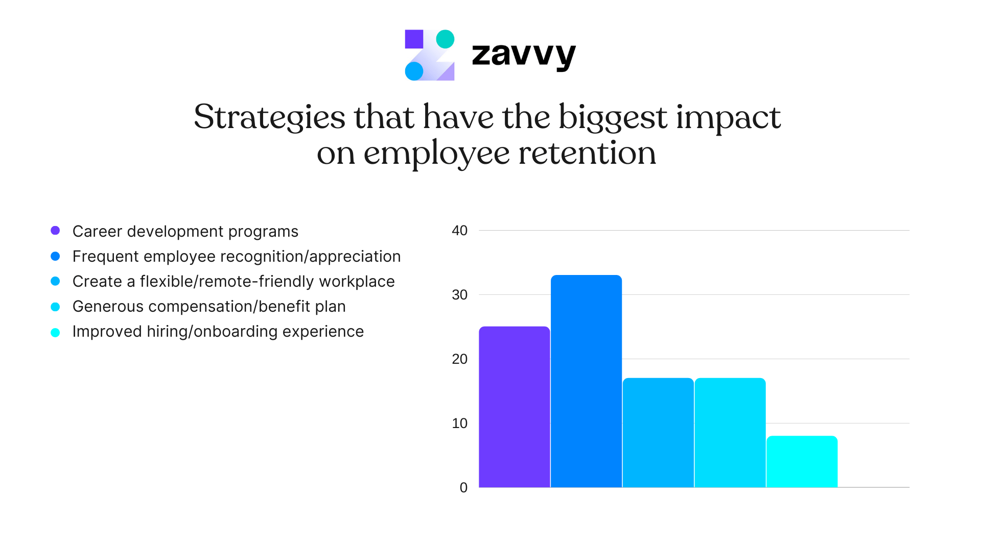 Overview of the strategies with the biggest impact on employee retention. Number 1: Frequent recognition