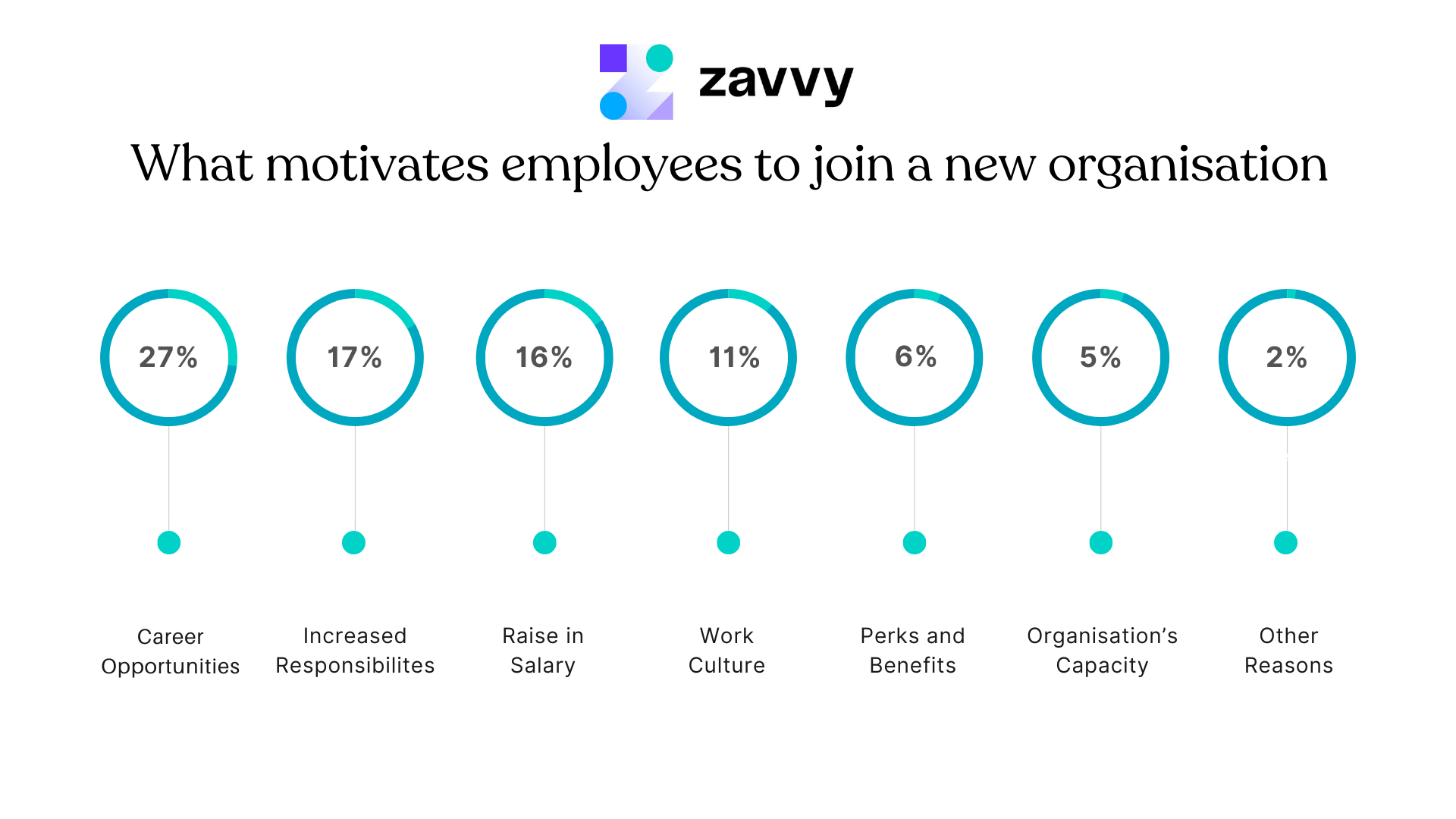 what motivates employees to join a new organisation