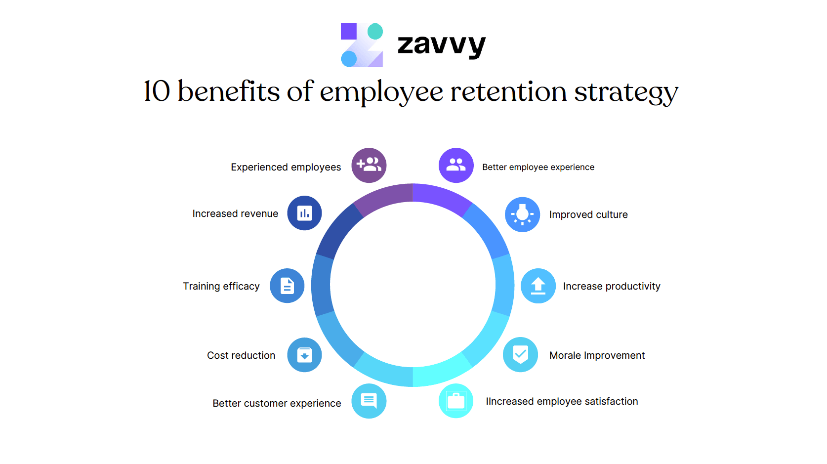 10 benefits of employee retention. Starting from cost reduction until improved employee satisfaction