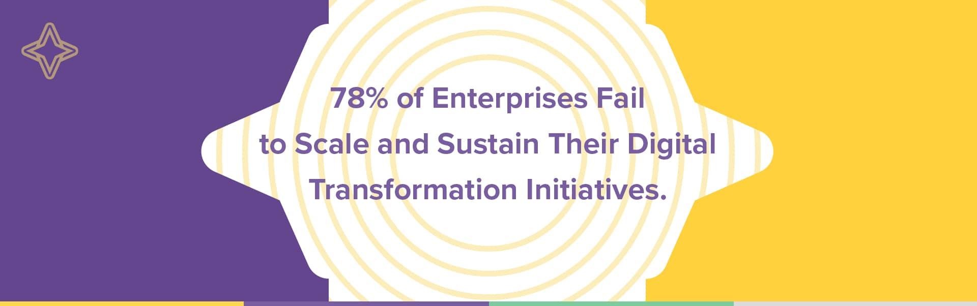 digital transformation definition initiatives