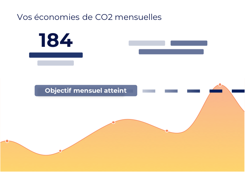 Suivi des économies de CO2 associées au télétravail.