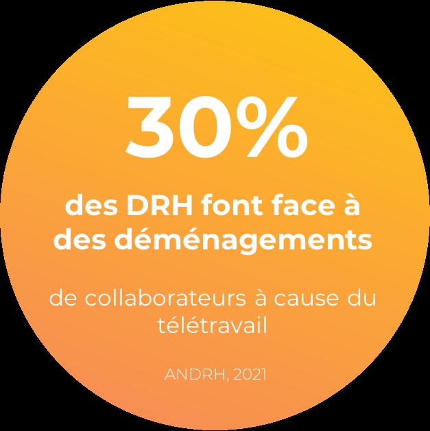 30% des DRH font face à des déménagements de collaborateurs à cause du télétravail, selon l'ANDRH en 2021.