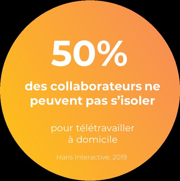 50% des collaborateurs ne peuvent pas s'isoler pour télétravailler à domicile, selon Haris Interactive en 2019.