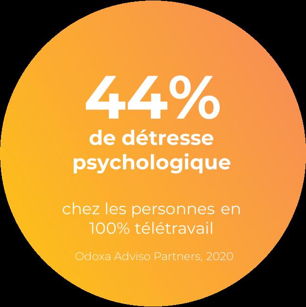 44% de détresse psychologique chez les personnes en 100% télétravail, selon Odoxa Adviso Partners en 2020.