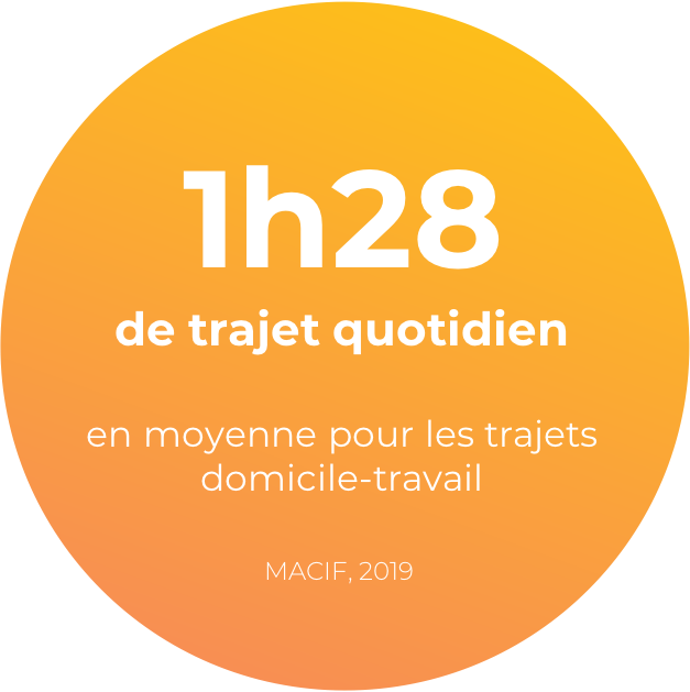 1 heure 28 de trajet quotidien en moyenne pour les trajets domicile-travail selon la MACIF en 2019.