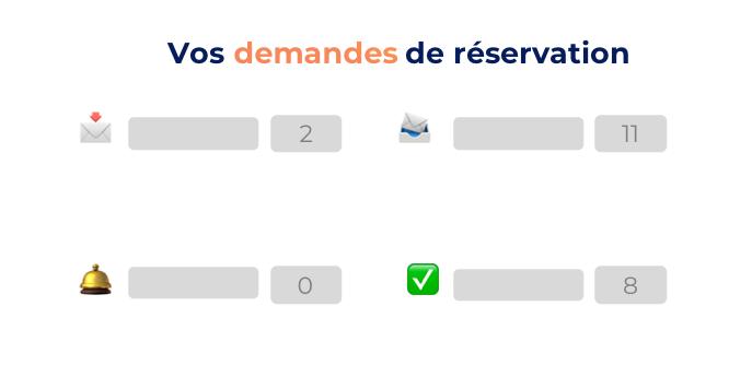 Tableau des demandes de réservations.