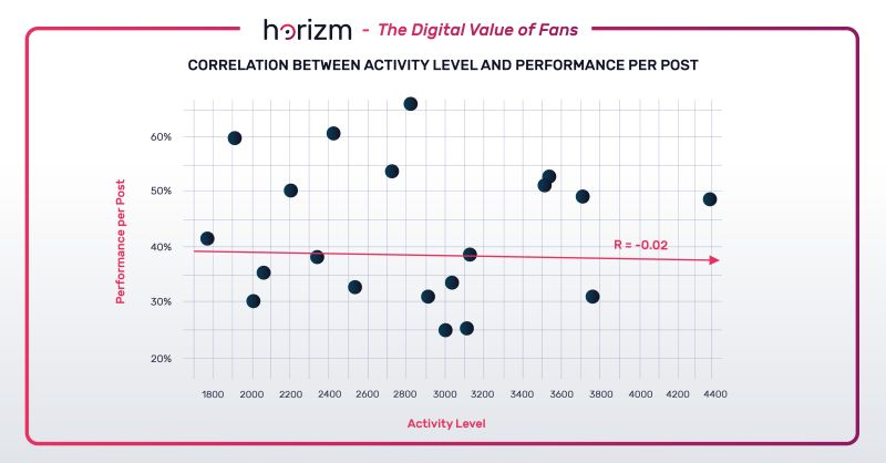 Activity v Performance from the Digital Value of Fans by Horizm