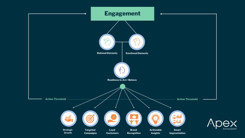 APEX Measuring Engagement