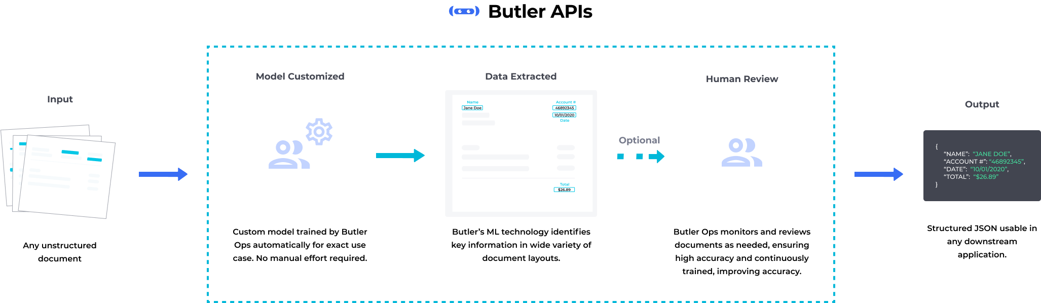 Upload documents to Butler's APIs and receive structured JSON results that are 99.5% accurate.