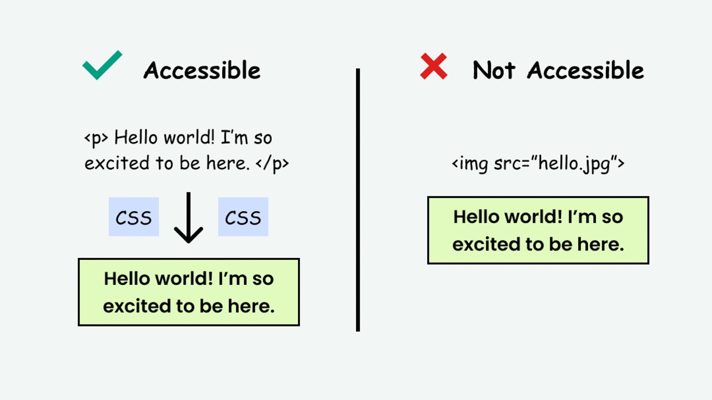 Comparison of an image of text (inaccessible) vs. markup text with CSS styling (accessible)