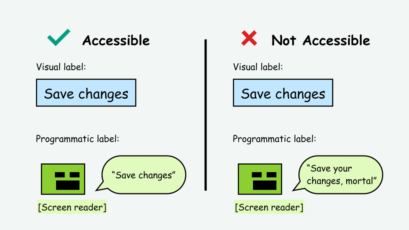Comparison where the visual and programmatic label match (accessible) vs. when they don't match (inaccessible)