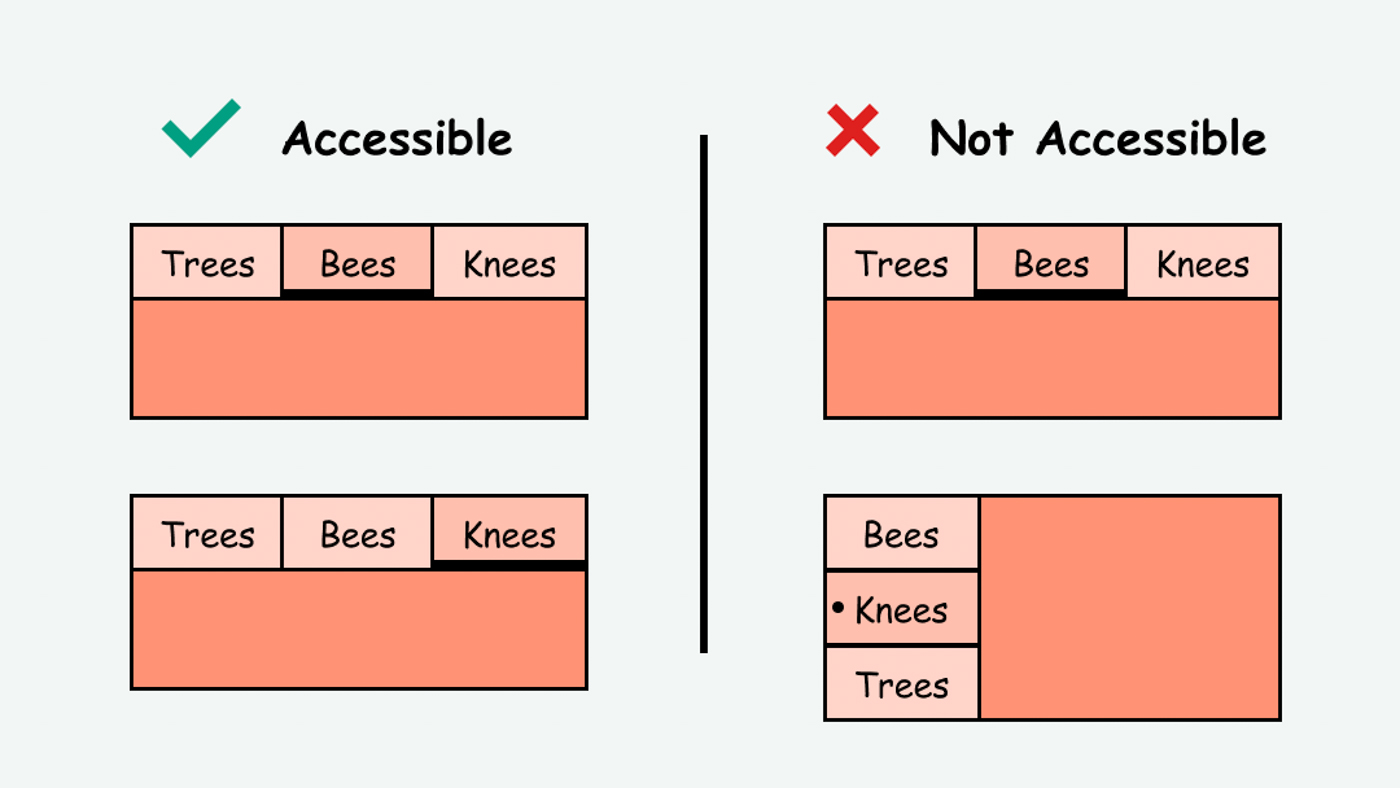 Exampel of navigation that looks the same (accessible) vs. different (inaccessible)