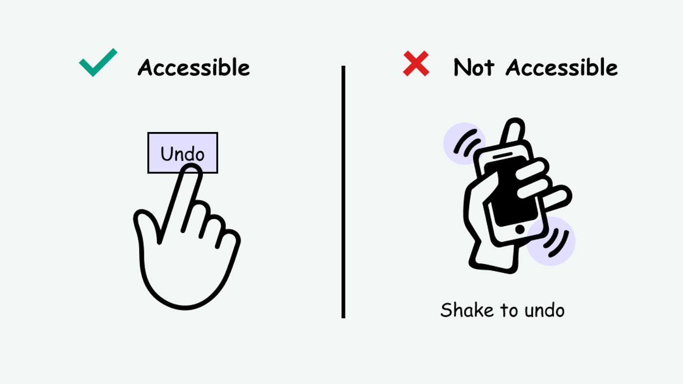 Comparison of a conventional undo button (accessible) vs. an unconventional shake-to-undo interaction (inaccessible)