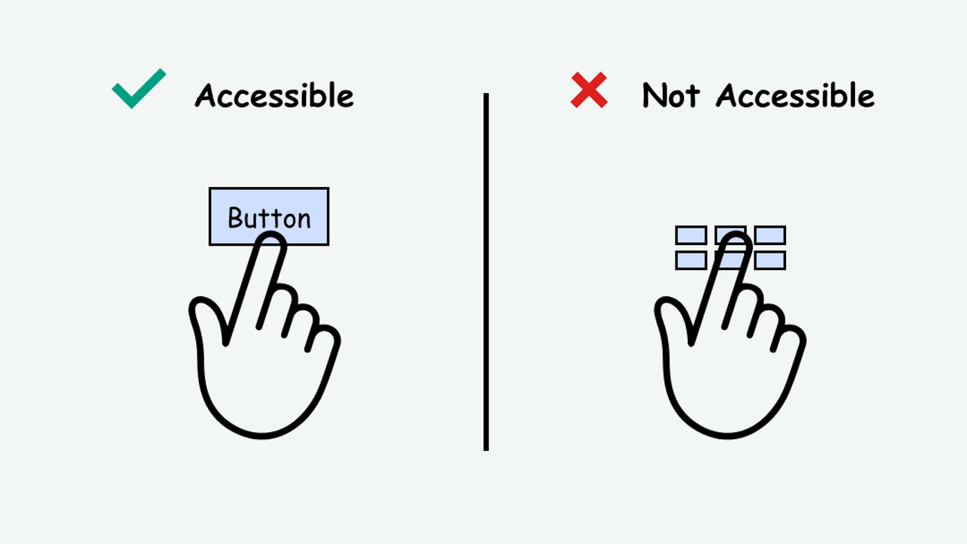 Comparison of a large button size (accessible) vs. very tiny ones (inaccessible)