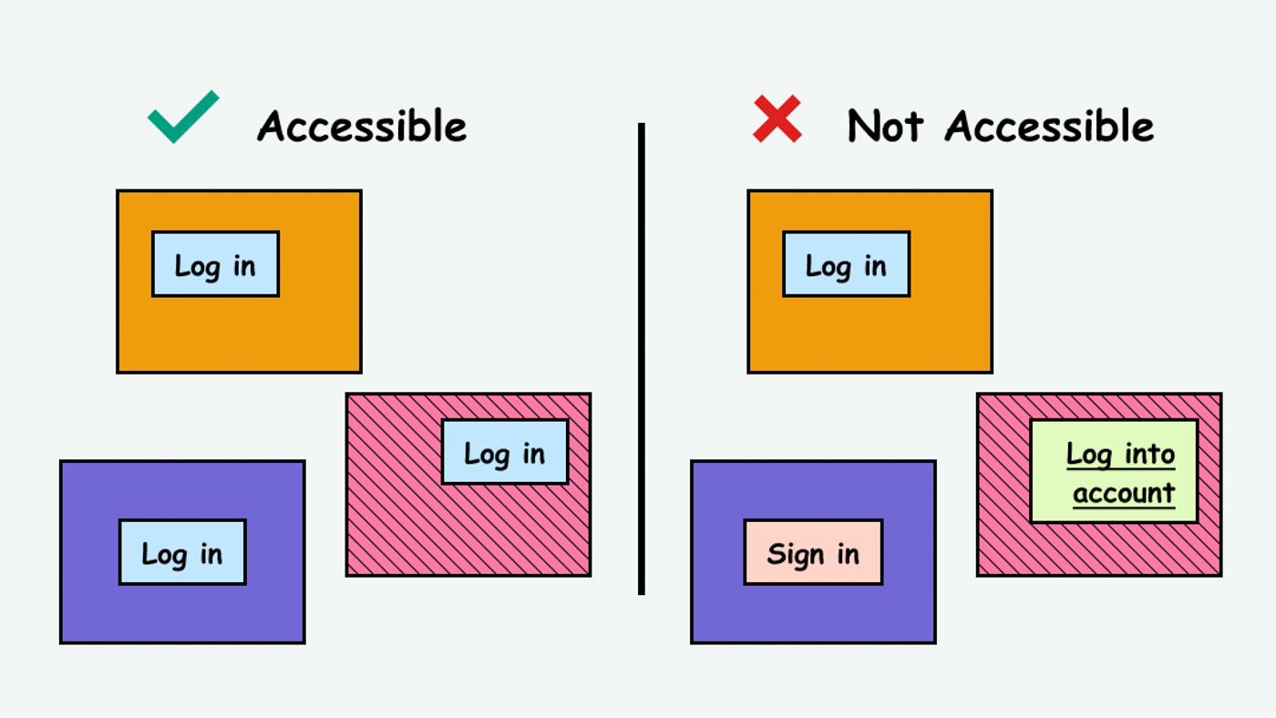 Example of consistent login buttons (accessible) vs. inconsistent buttons (inaccessible)