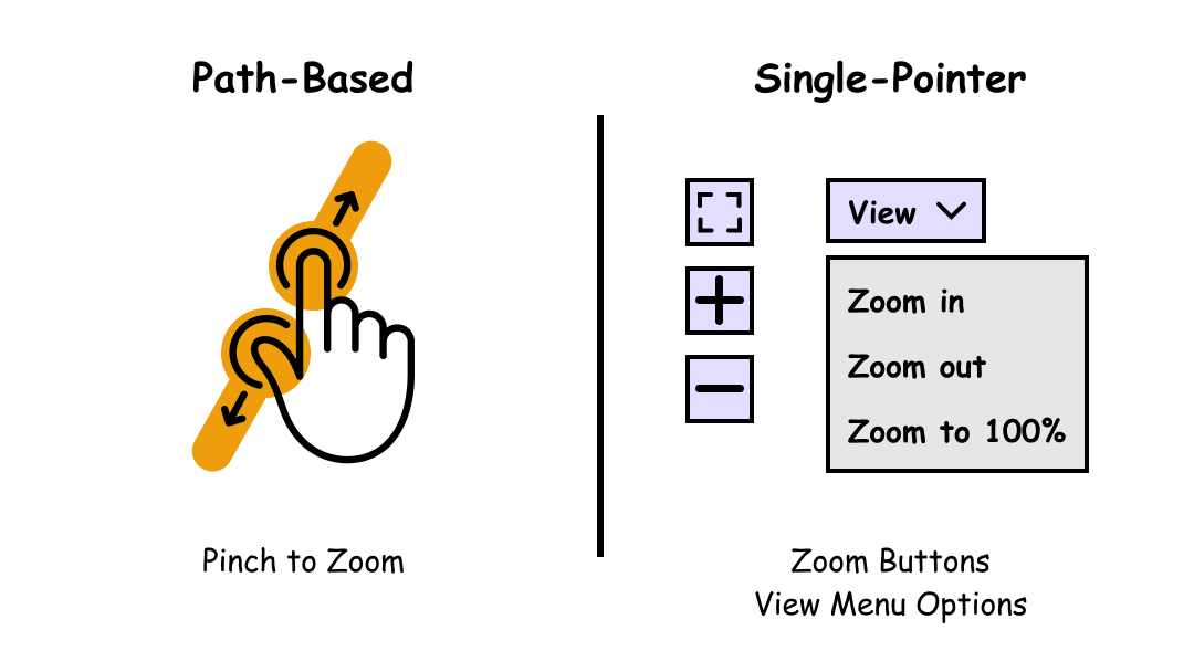 Comparison of pinch to zoom with single-pointer alternatives (zoom buttons and view menu options).