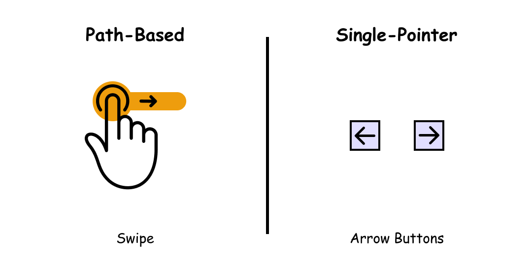 Comparison of swipe with single-pointer alternative (arrow buttons).