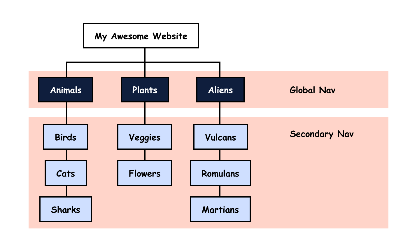 An information architecture map with global nav at the top and secondary nav below (which shows pages within the top sections).