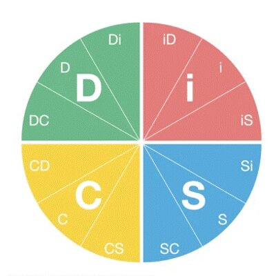 DISC Communication Toolkit Course