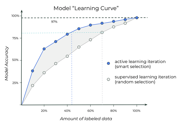 /img/activelearning/acrive-learning.png
