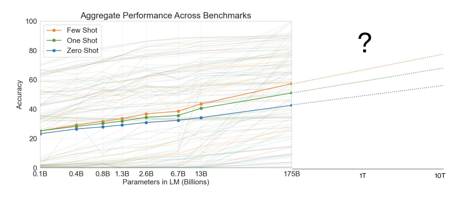 GPT-X model performance extrapolated