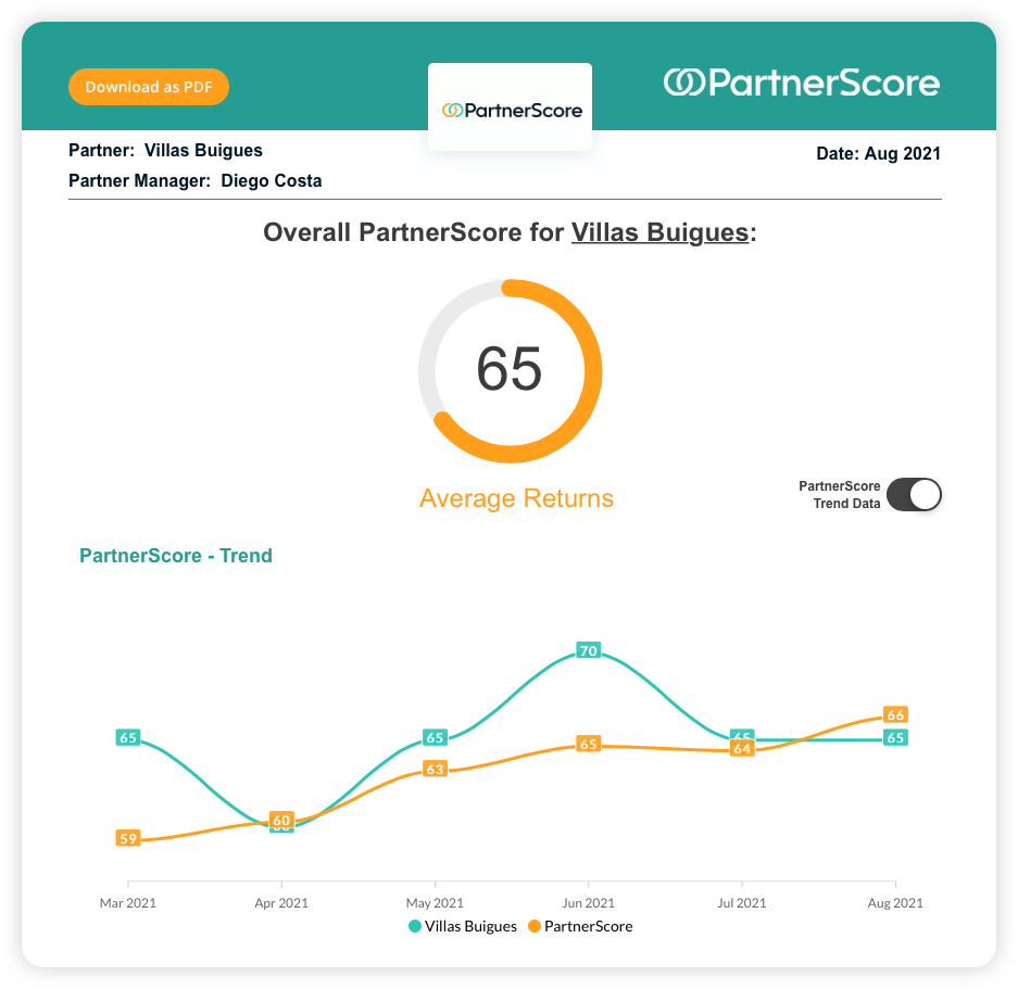 Example of a PartnerScore report