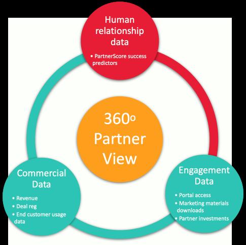 Diagram of 360 view